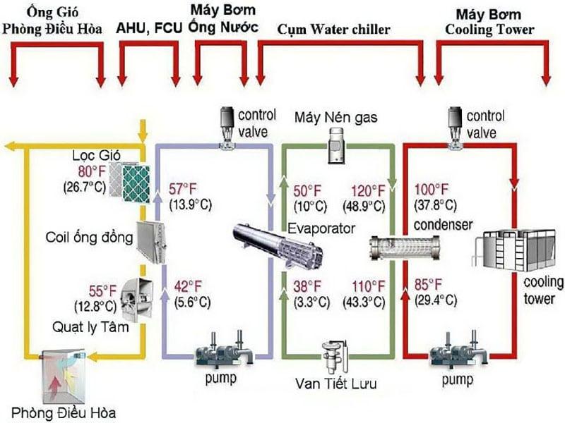 2 loại hệ thống điều hòa Chiller trong ngành công nghiệp điện lạnh